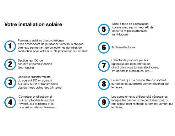 fonctionnement-solaire-suisse